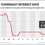 Recent Interest Rate Announcement by the Bank of Canada